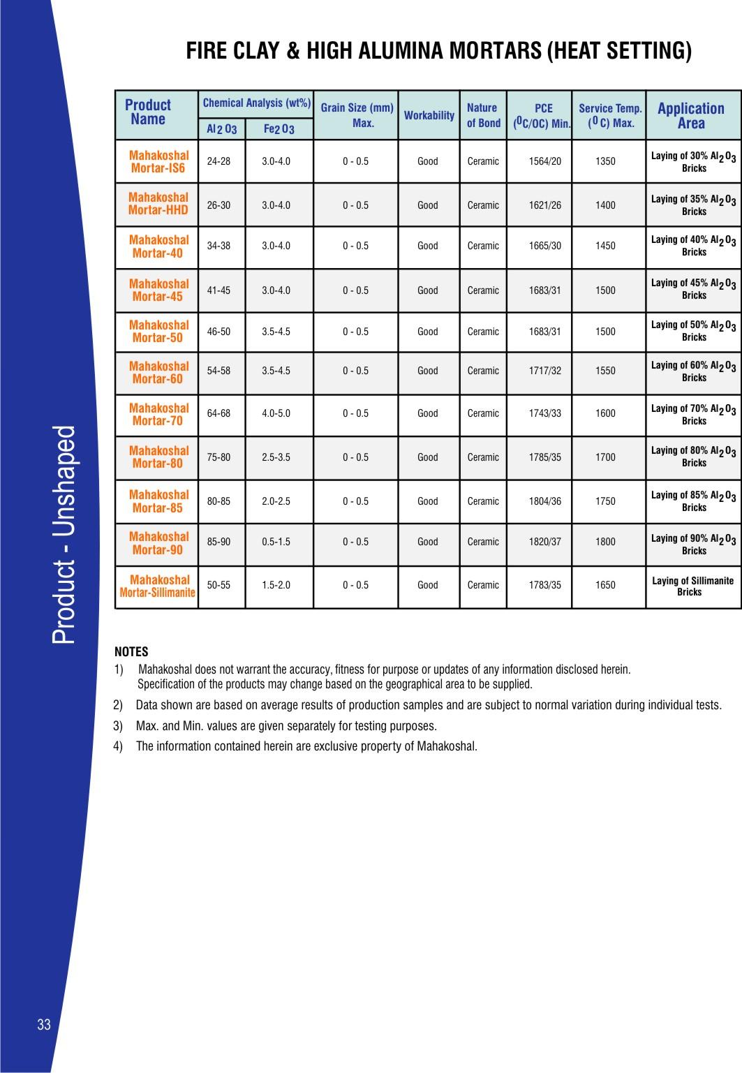 Fire Clay & High Alumina Mortars (Heat Setting) - Mahakoshal